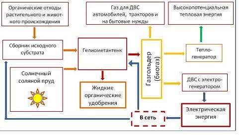 Функциональная схема солнечной