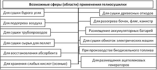 Рисунок 3 - Блок-схема использования гелиосушилки в секторах ТЭК.