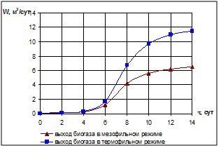 Рисунок 3 – Выход биогаза в мезофильном и термофильном режимах