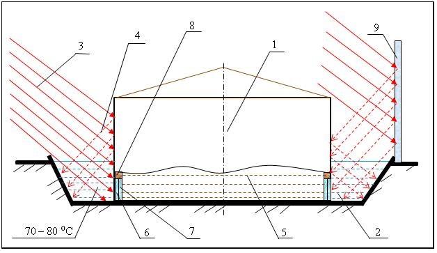 Рисунок 4 – Схема метантенка большого объема с солнечным соляным рвом