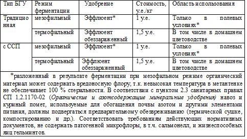 Таблица 5 – Перечень видов