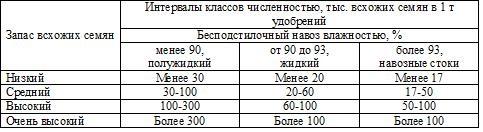 Таблица 6 – Шкала оценки по запасам всхожести семян сорняков