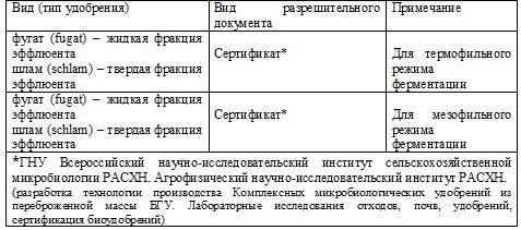 Таблица 7 – Перечень необходимых разрешительных документов (гигиенических сертификатов) для использования в личных целях и реализации на потребительском рынке продукции, вырабатываемой биогазовыми установками